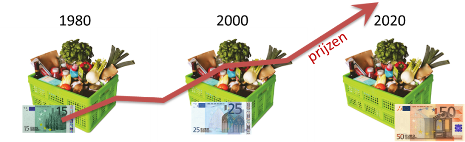 BredaGeld, euro inflatie